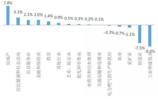 图2 英国2015-1990年各行业占GDP比重变化资料来源:Wind,国泰君安证券研究