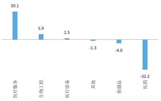 图11. 生物/医疗2016与2009投资占比的差额(%)