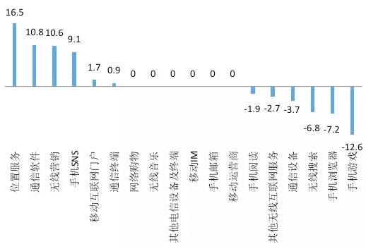 图9. 电信及增值服务2016与2009投资占比的差