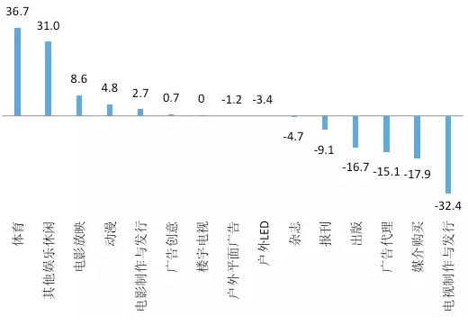 图17. 娱乐传媒各行业 2016与2009投资占比的差额