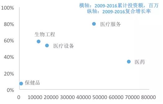 图10. 生物/医疗各行业的累计投资额分布(百万)