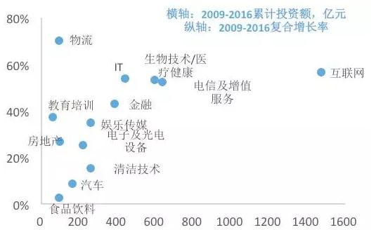 图4 风投机构累计投资金额的行业分布(亿元)
