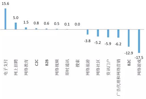 图7 互联网行业2016年与2009年投资占比的差额资料来源:清科私募通,国泰君安证券研究