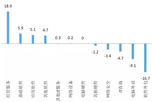 图13. IT各行业2016年与2009年投资占比的差额(%)