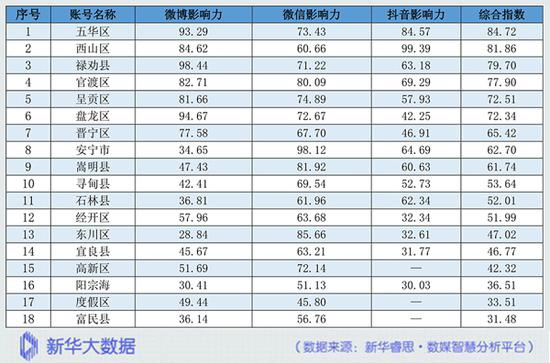昆明县市区网络综合传播指数榜单