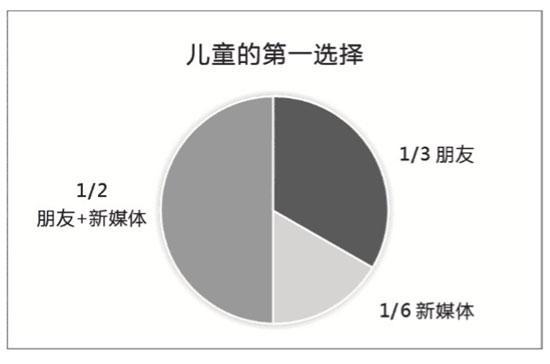 根据陈青文团队的访谈数据制作的图表。受访者供图