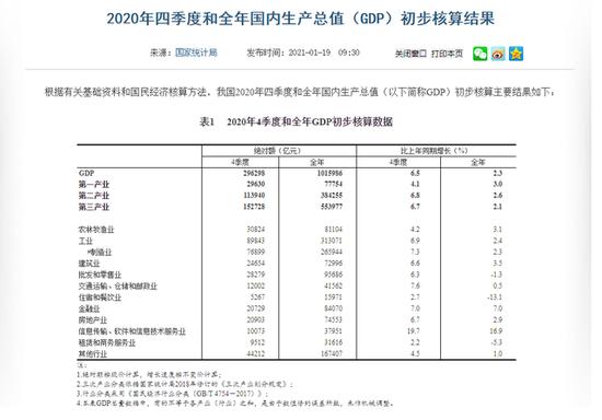 圖據國家統計局官方網站