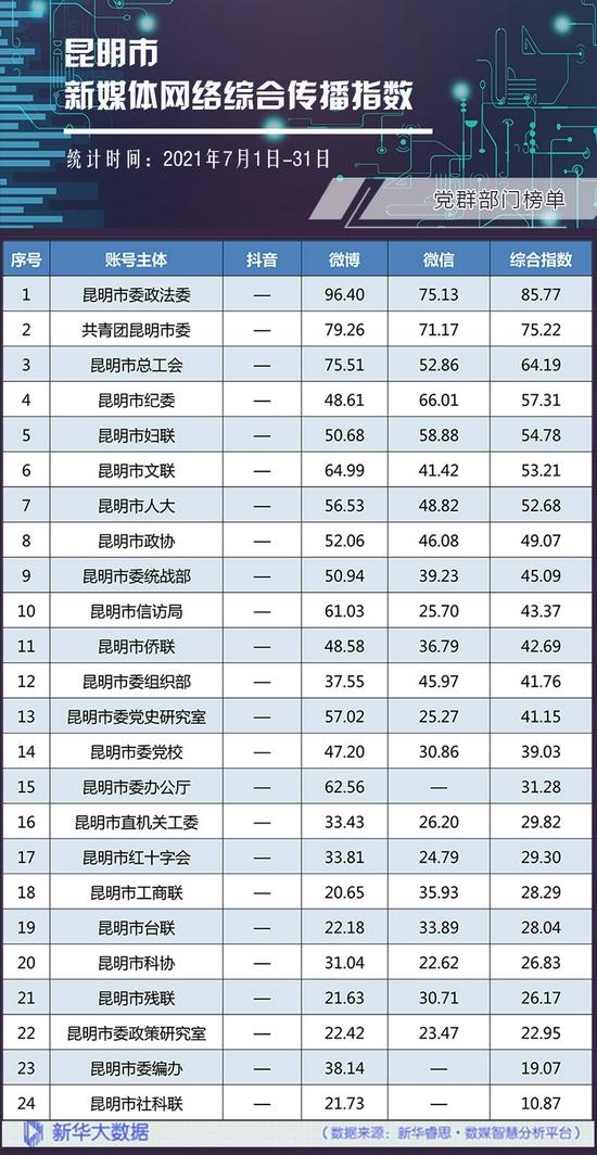 党群部门网络综合传播指数榜单。