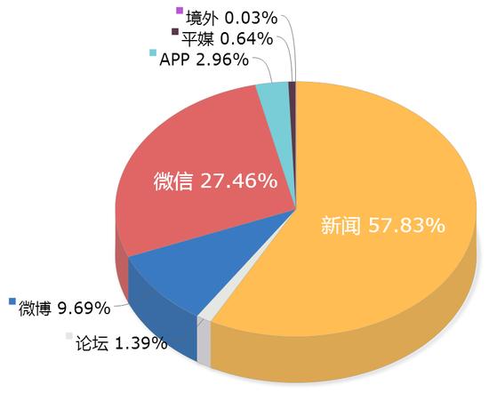 数据来源:新华睿思·数媒智慧分析平台