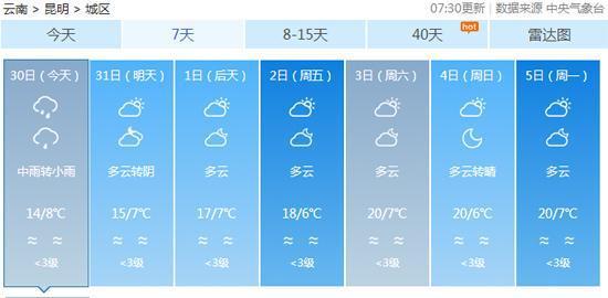 昆明未来几天将持续缓慢升温