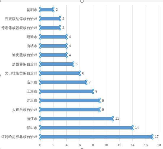 云南省各州市传统村落入馆数量 供图