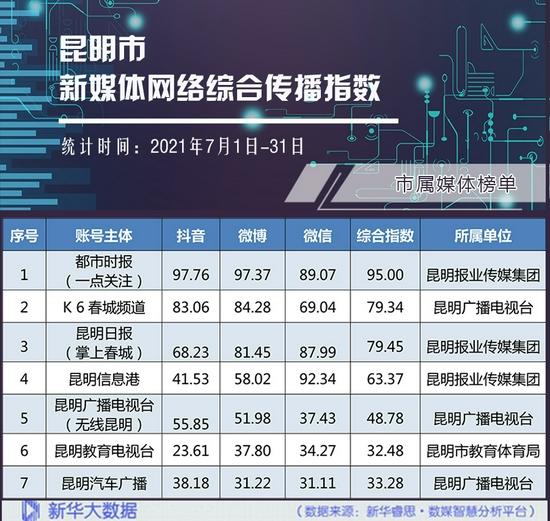 市属媒体网络综合传播指数榜单。
