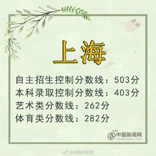 天津:文科本科线428分 理科本科线400分