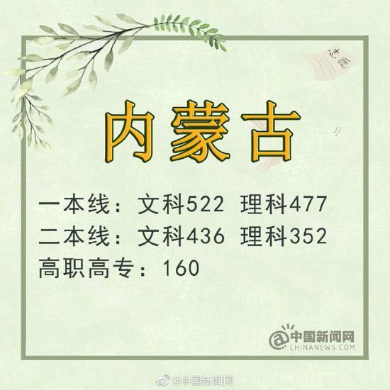 福建:文科一本线550分 理科一本线493分