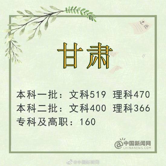 安徽:一批理工类496分 文史类550分