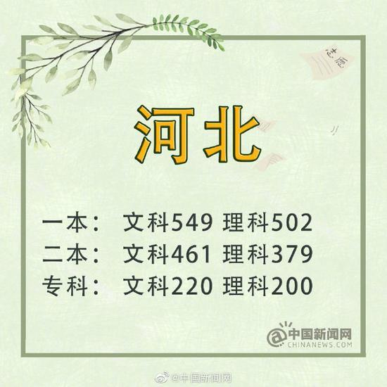 北京本科普通批:文科480分、理科423分
