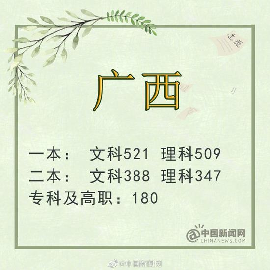 云南:一本文科560分 理科535分