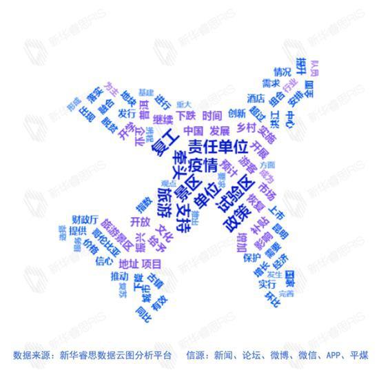 大数据分析:云南文旅行业复工复产哪些方面最受关注