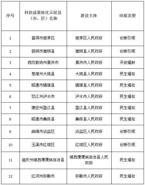 2018年拟支持建设的云南省科技成果转化示范县(市、区)名单