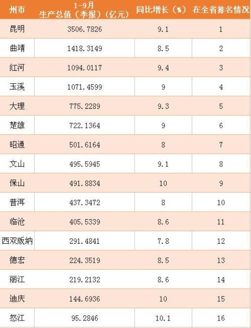 云南16州市生产总值排名(数据源于云南省统计局)