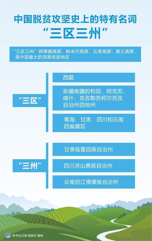 """图表:中国脱贫攻坚史上的特有名词""""三区三州"""" 新华社记者 曲振东 编制"""