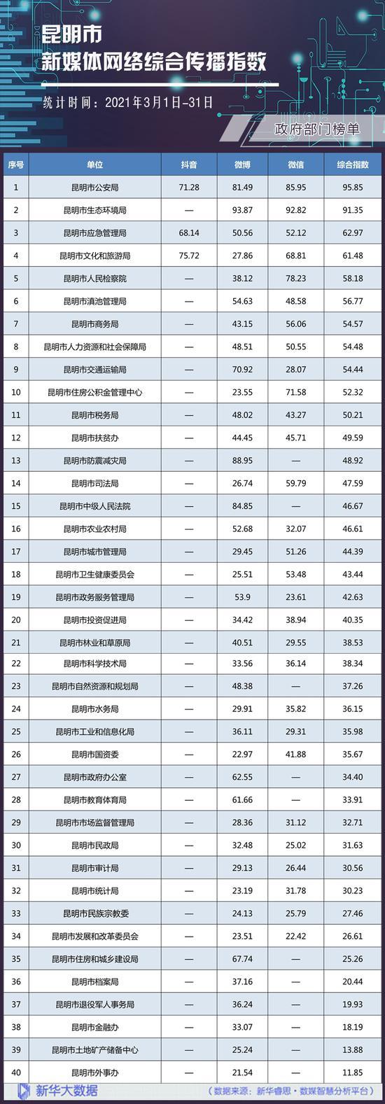 政府部门网络综合传播指数榜单。