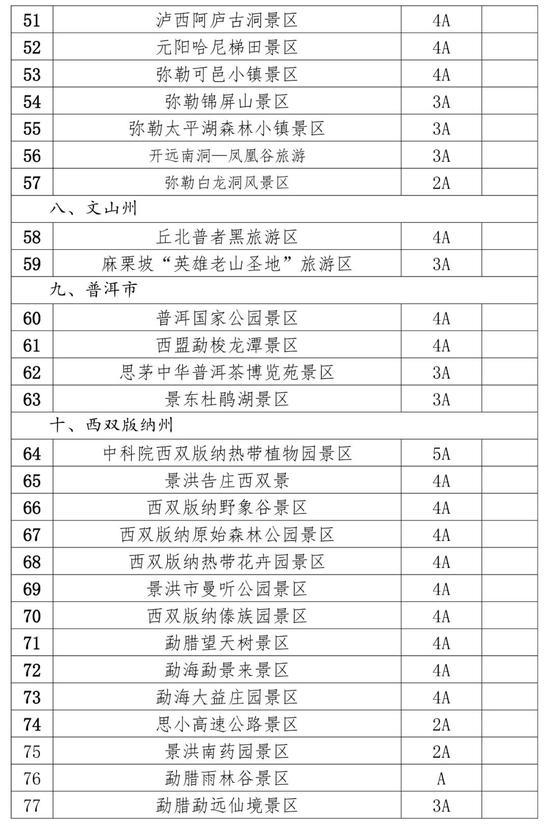 名单公布!云南137家A级景区年内门票优惠50%