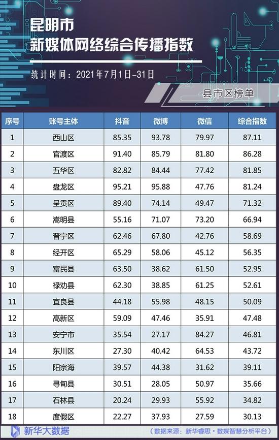 县市区网络综合传播指数榜单。