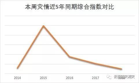 本周灾情近5年同期综合指数对比
