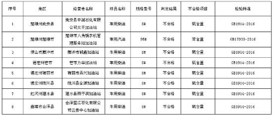 云南省工商局2018年流通领域成品油质量抽检不合格样品汇总