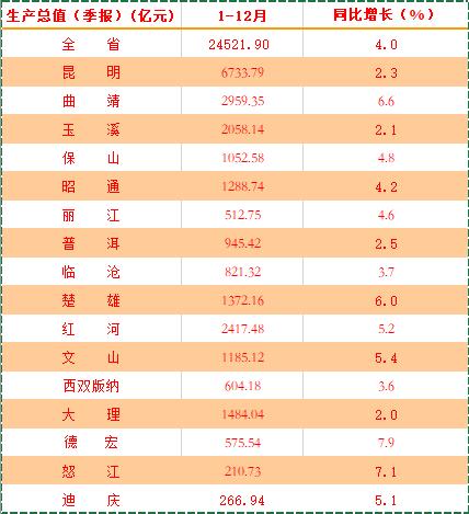 2020年云南各州市GDP數據/數據來源:云南省統計局