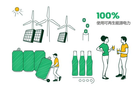 嘉士伯中國實現100%使用可再生電力 在云南每年減少二氧化碳排