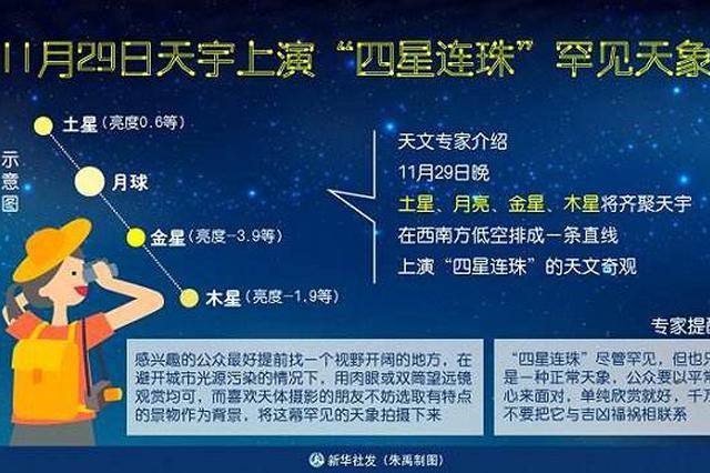 """29日晚天宇上演""""四星连珠""""罕见天象 天文专家教你看"""