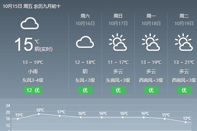 阴雨天气持续 适当添衣防感冒