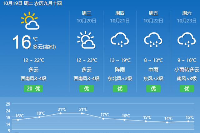 昆明 10月19日 多云 11~22℃好好珍惜暖阳 冷空气21日到昆