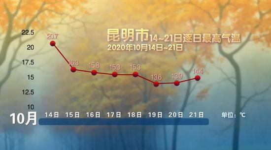 昆明重迎秋日暖意 这周末最高气温将回升到20℃