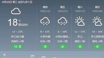 秋裤预警!最高下降12℃!