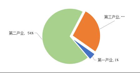 2018百强非公企业一二三次产业营业收入占比图