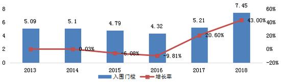 2013-2018非公企业100强入围门槛变化情况图