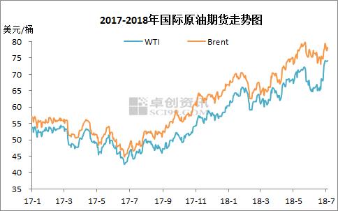 2017-2018年国际原油期货走势图。(数据来源:卓创资讯)