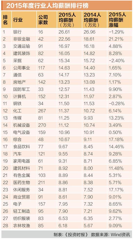 5-1 2015年度行业人均薪酬排行榜