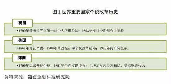 中国特色个税改革历程