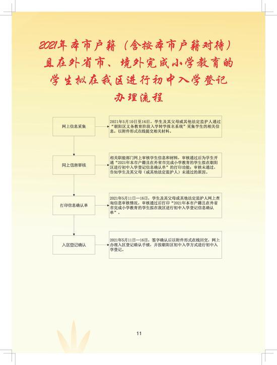 2021年朝阳区义务教育阶段初中入学流程手册