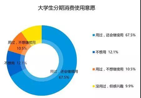 图/易观智库2016《中国校园消费金融市场专题研究报告》