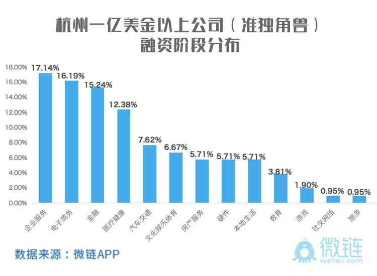 杭州发布最新独角?#34259;妥级?#35282;兽榜单:分别增长到30家和138家