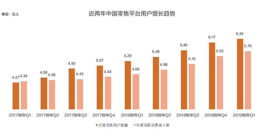 阿里巴巴Q1收入大增61% 股权奖励总开支164亿元