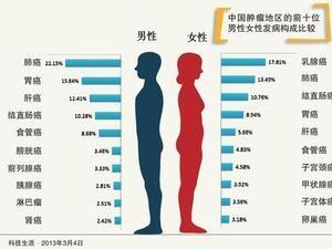 浙江发布最新癌谱:肺癌乳腺癌甲状腺癌发病率居前三