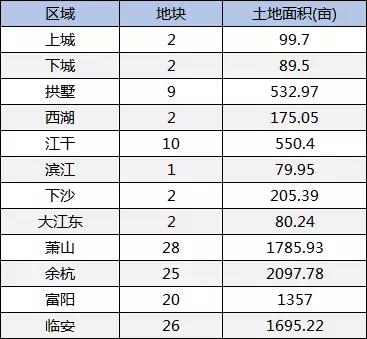 杭州今年有15个板块无房可卖 住宅库存只够卖2个月