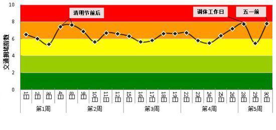 杭州4月高峰拥堵指数每日变化。 杭建宣