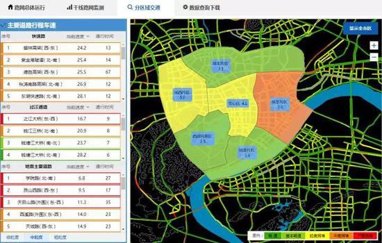从快速路拥堵指数的图中可以看到,晚上八点多,拥堵指数仍停留在红色标志处。